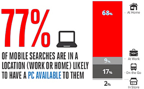 77% prefer searching on their phones